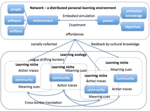 Knowledge ecologies framework