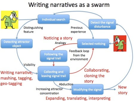 writing narratives as a swarm