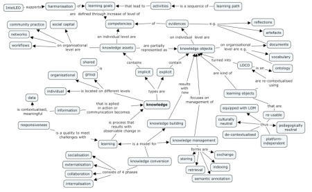 intelLEO conceptmap
